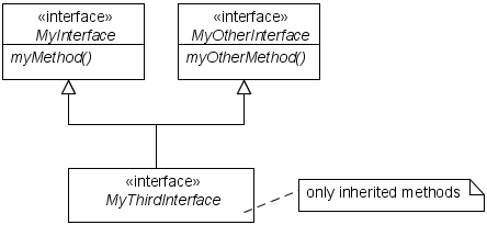 double interface inheritance