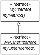 simple interface inheritance