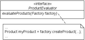 UML: abstract factory as method parameter
